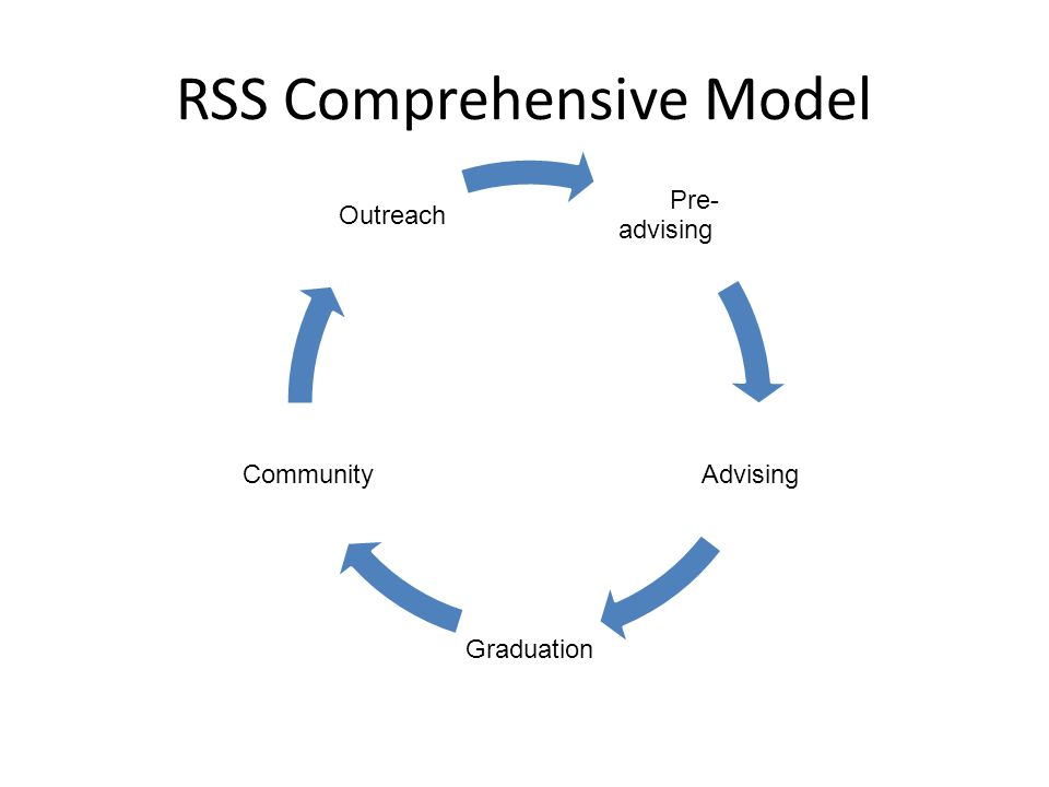 RSS Comprehensive Model Pre- advising Advising Graduation Community Outreach