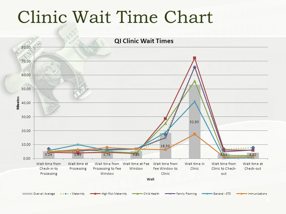 Clinic Wait Time Chart 8