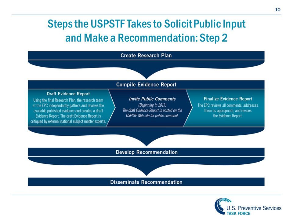 10 Steps the USPSTF Takes to Solicit Public Input and Make a Recommendation: Step 2