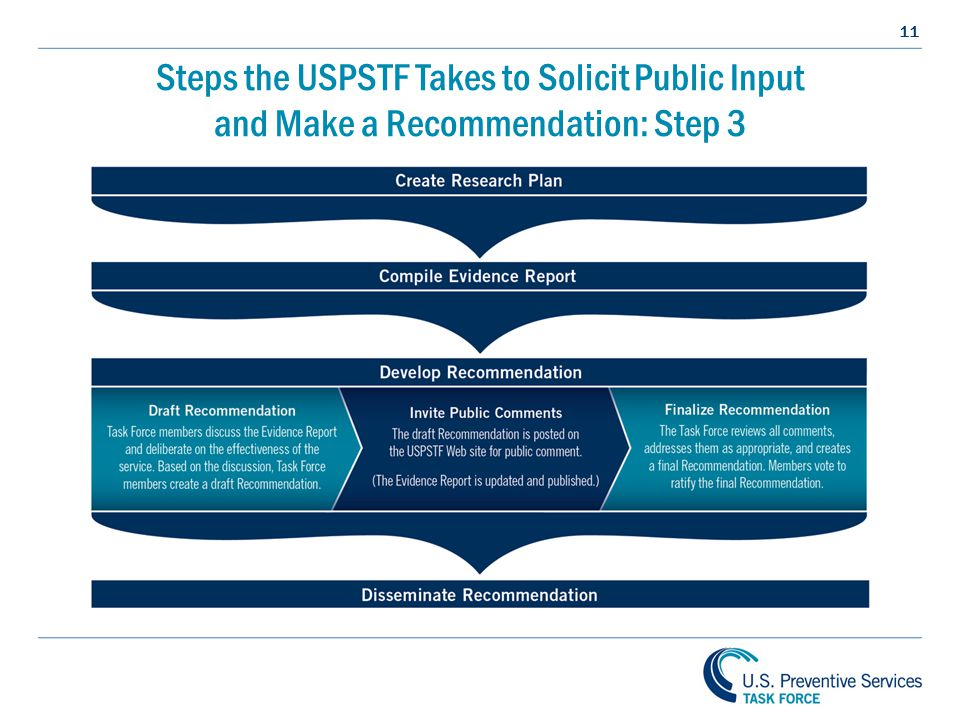 11 Steps the USPSTF Takes to Solicit Public Input and Make a Recommendation: Step 3
