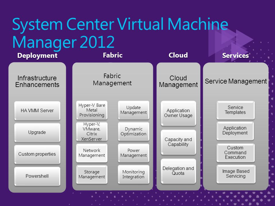 Services Cloud Deployment Fabric Hyper-V Bare Metal Provisioning Hyper-V, VMware, Citrix XenServer Hyper-V, VMware, Citrix XenServer Network Management Storage Management Update Management Dynamic Optimization Power Management Monitoring Integration Fabric Management System Center Virtual Machine Manager 2012