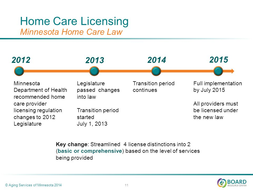 Home Care Licensing Minnesota Home Care Law © Aging Services of Minnesota Minnesota Department of Health recommended home care provider licensing regulation changes to 2012 Legislature Legislature passed changes into law Transition period started July 1, Transition period continues 2014 Full implementation by July 2015 All providers must be licensed under the new law 2015 Key change: Streamlined 4 license distinctions into 2 (basic or comprehensive) based on the level of services being provided