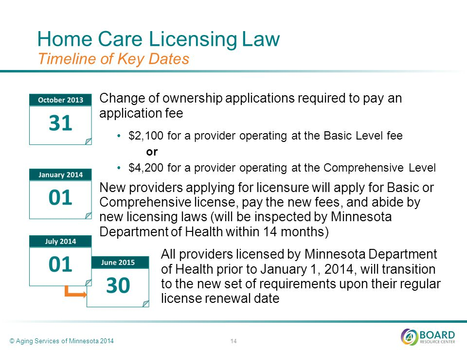 Home Care Licensing Law Timeline of Key Dates Change of ownership applications required to pay an application fee $2,100 for a provider operating at the Basic Level fee or $4,200 for a provider operating at the Comprehensive Level New providers applying for licensure will apply for Basic or Comprehensive license, pay the new fees, and abide by new licensing laws (will be inspected by Minnesota Department of Health within 14 months) All providers licensed by Minnesota Department of Health prior to January 1, 2014, will transition to the new set of requirements upon their regular license renewal date © Aging Services of Minnesota 2014 14