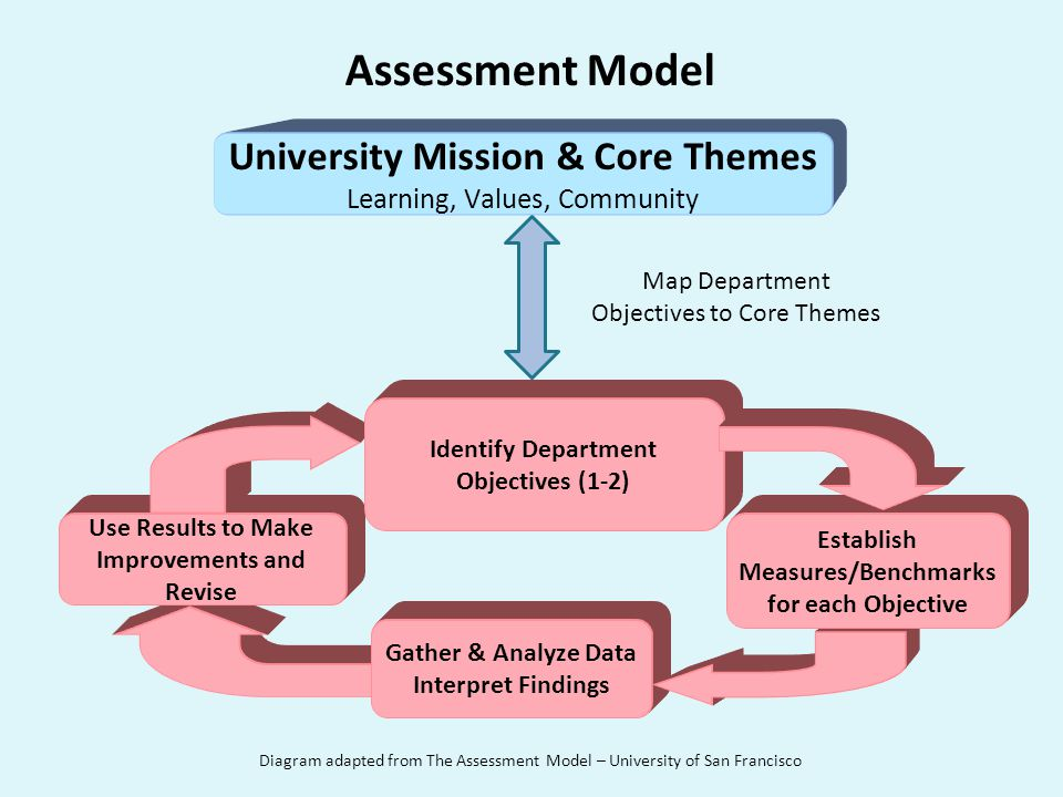 Getting Started 1) Universitys Mission Statement Core Themes and Objectives – Mission Statement: Dixie State University is a teaching institution that strives to enrich its community and the lives of its students by promoting a culture of learning, values, and community.