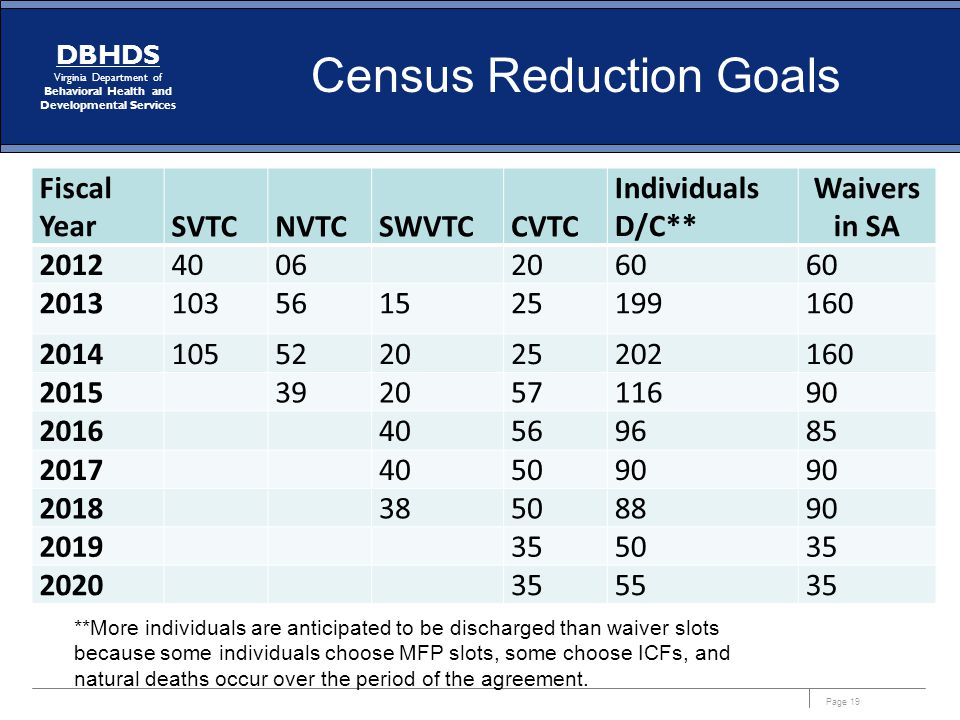 Page 19 DBHDS Virginia Department of Behavioral Health and Developmental Services Census Reduction Goals Fiscal YearSVTCNVTCSWVTCCVTC Individuals D/C*
