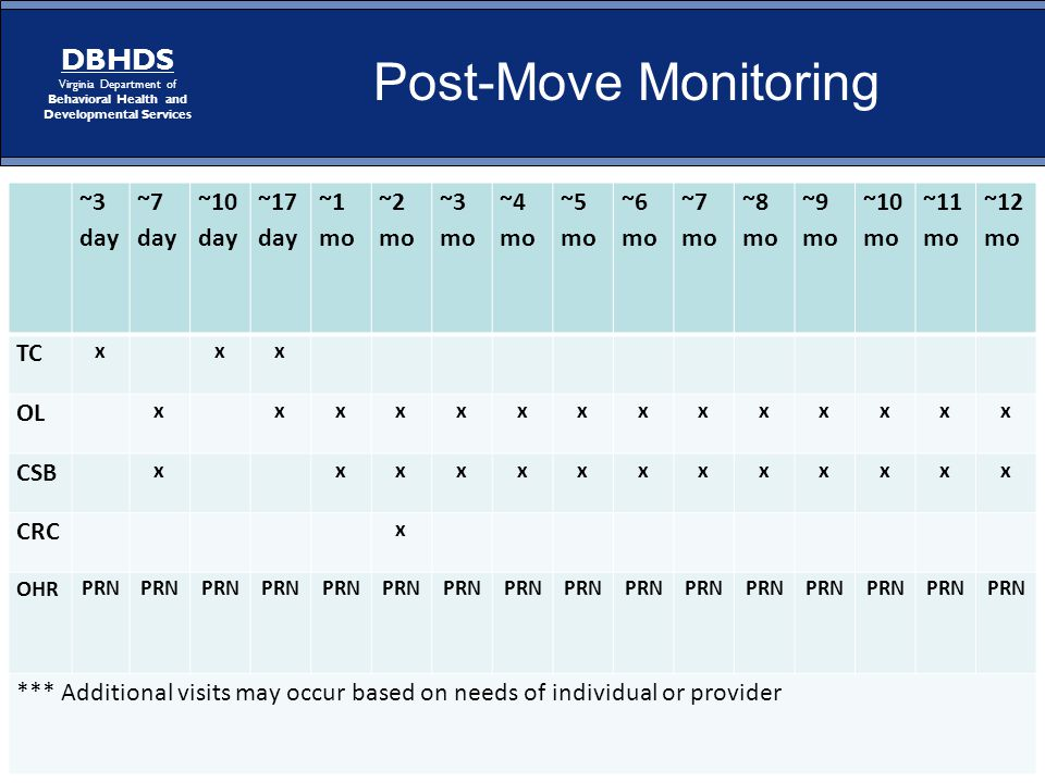 Page 25 DBHDS Virginia Department of Behavioral Health and Developmental Services Post-Move Monitoring ~3 day ~7 day ~10 day ~17 day ~1 mo ~2 mo ~3 mo