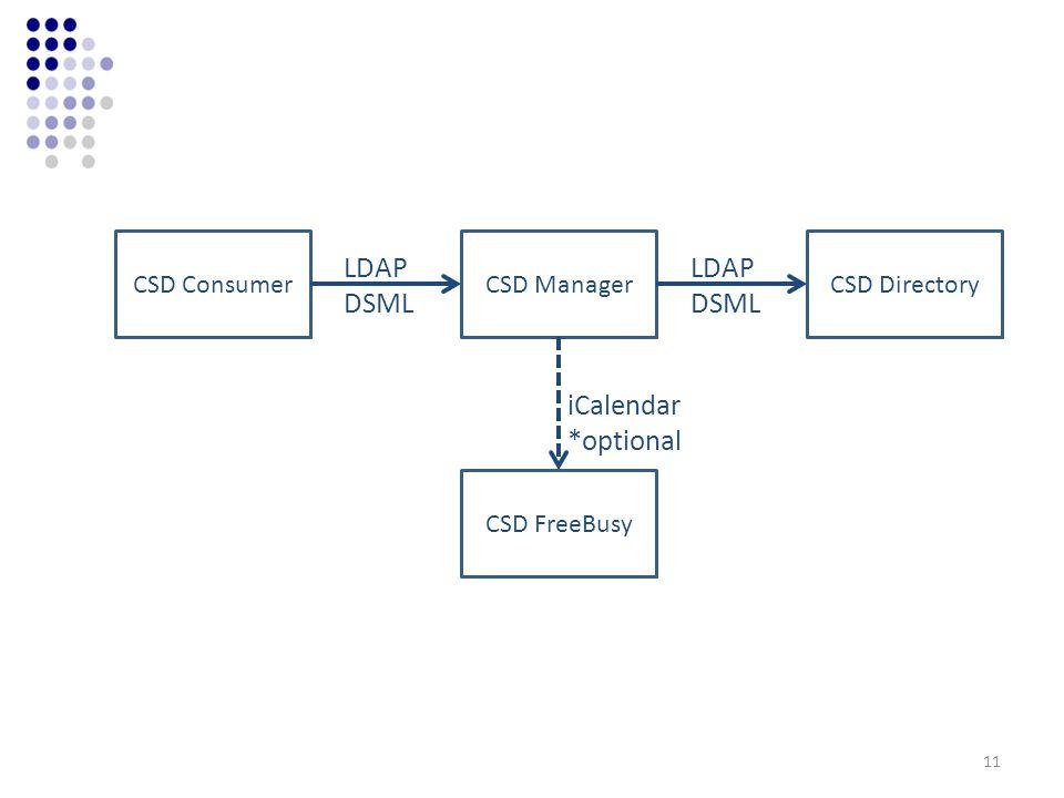 CSD ConsumerCSD ManagerCSD Directory CSD FreeBusy LDAP DSML LDAP DSML iCalendar *optional 11