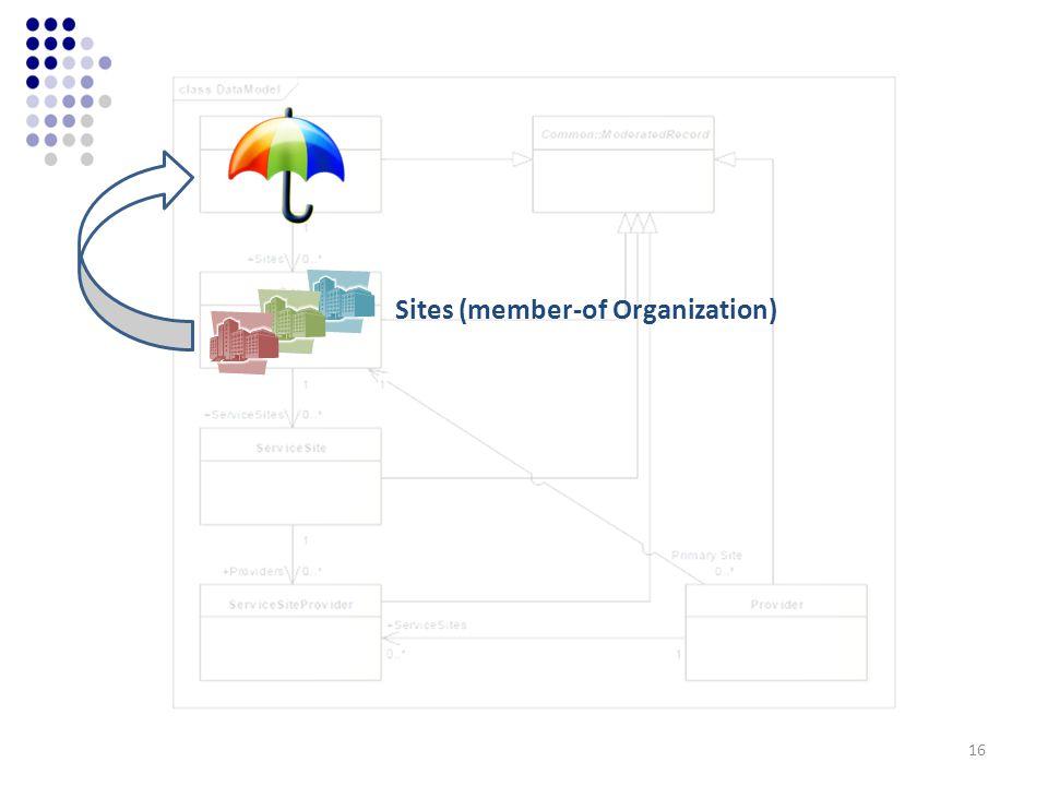 Sites (member-of Organization) 16