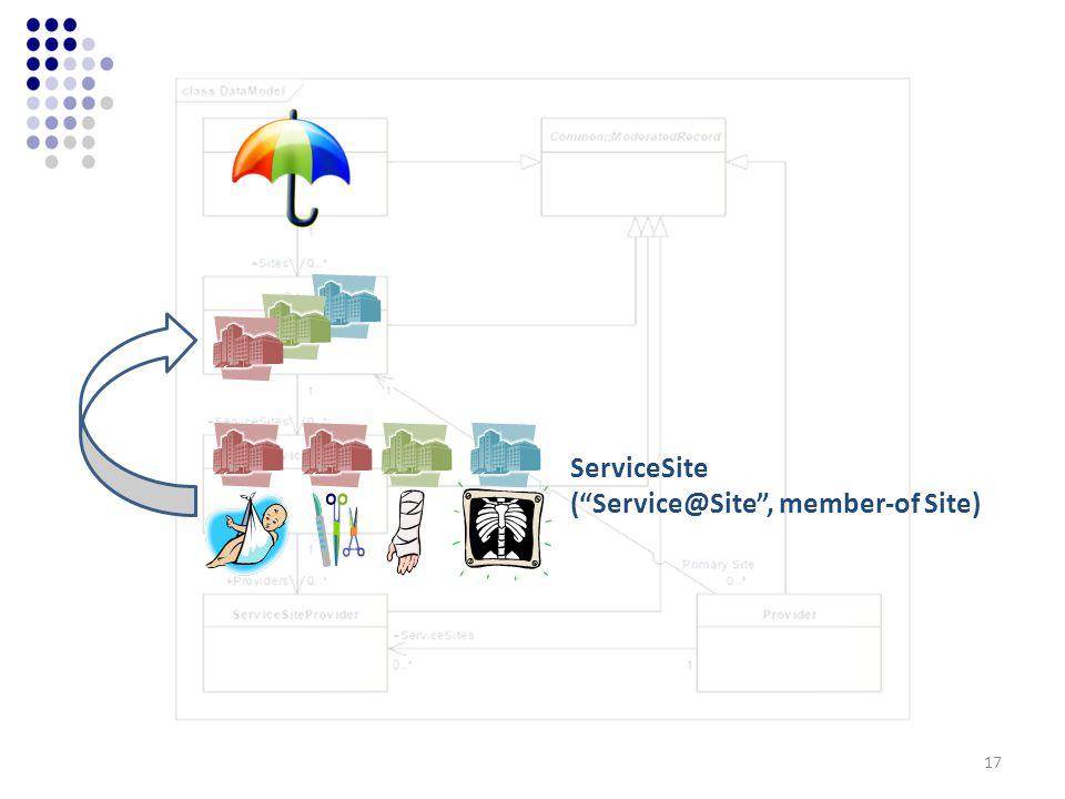 ServiceSite (Service@Site, member-of Site) 17