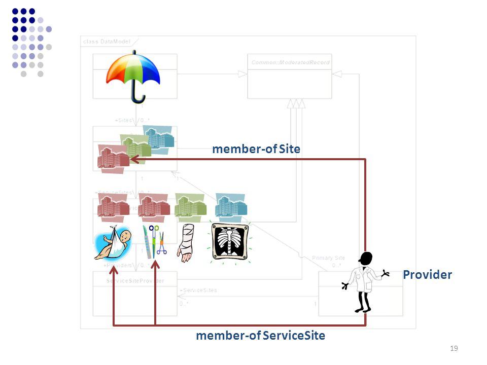 Provider member-of Site member-of ServiceSite 19