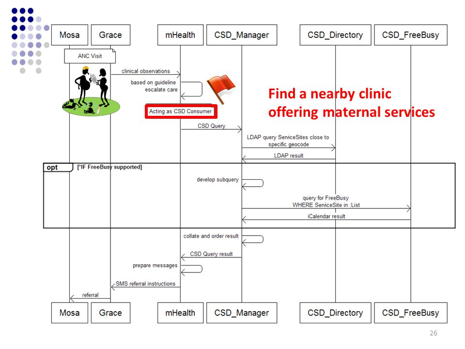 Find a nearby clinic offering maternal services 26