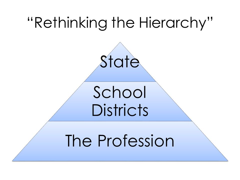 Rethinking the Hierarchy State School Districts The Profession