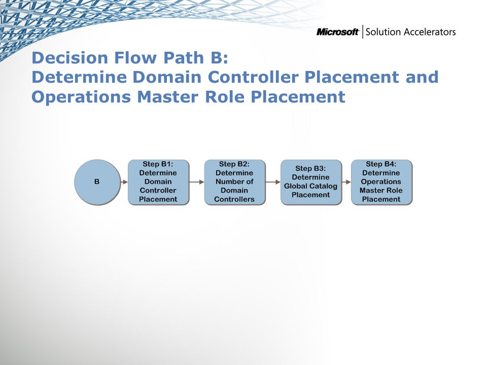 Decision Flow Path B: Determine Domain Controller Placement and Operations Master Role Placement