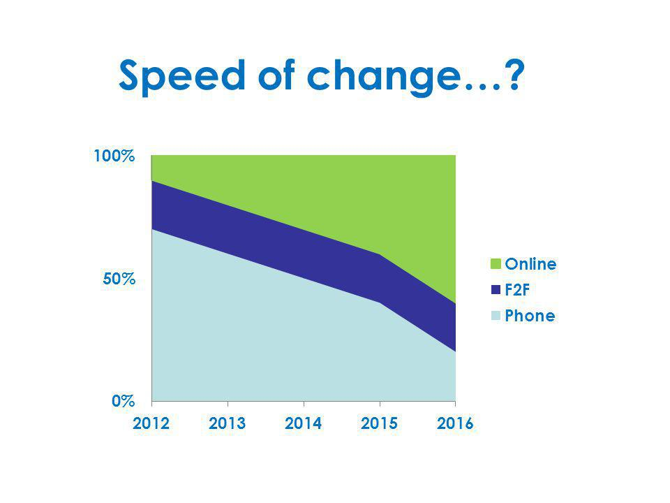 Speed of change…
