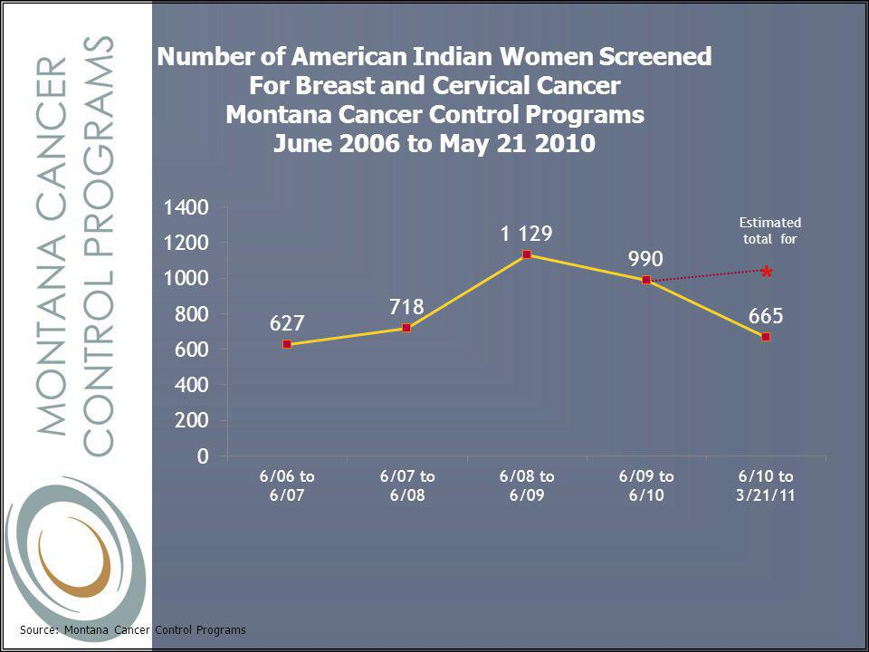 Source: Montana Cancer Control Programs Number of American Indian Women Screened For Breast and Cervical Cancer Montana Cancer Control Programs June 2006 to May