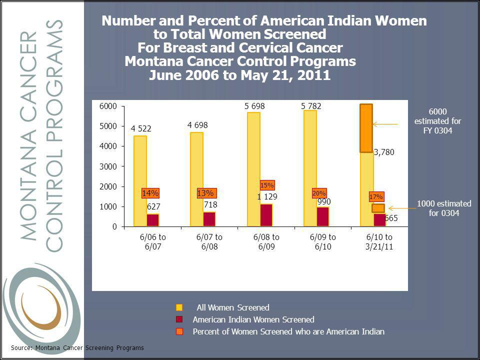 Number and Percent of American Indian Women to Total Women Screened For Breast and Cervical Cancer Montana Cancer Control Programs June 2006 to May 21, 2011 Percent of Women Screened who are American Indian Source: Montana Cancer Screening Programs American Indian Women Screened All Women Screened 1000 estimated for estimated for FY 0304