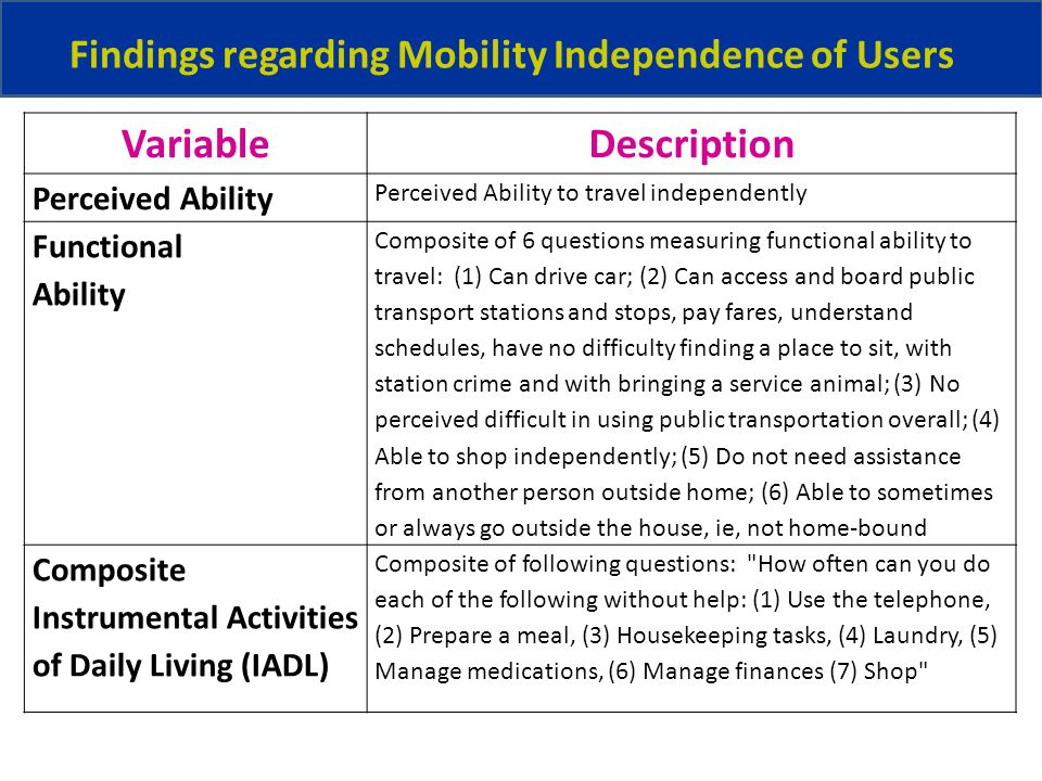 Findings regarding Mobility Independence of Users VariableDescription Perceived Ability Perceived Ability to travel independently Functional Ability Composite of 6 questions measuring functional ability to travel: (1) Can drive car; (2) Can access and board public transport stations and stops, pay fares, understand schedules, have no difficulty finding a place to sit, with station crime and with bringing a service animal; (3) No perceived difficult in using public transportation overall; (4) Able to shop independently; (5) Do not need assistance from another person outside home; (6) Able to sometimes or always go outside the house, ie, not home-bound Composite Instrumental Activities of Daily Living (IADL) Composite of following questions: How often can you do each of the following without help: (1) Use the telephone, (2) Prepare a meal, (3) Housekeeping tasks, (4) Laundry, (5) Manage medications, (6) Manage finances (7) Shop