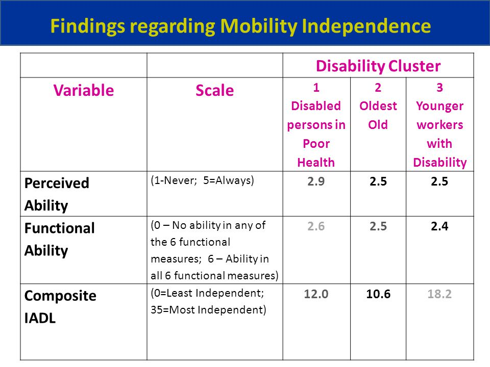 Findings regarding Mobility Independence Disability Cluster VariableScale 1 Disabled persons in Poor Health 2 Oldest Old 3 Younger workers with Disability Perceived Ability (1-Never; 5=Always) 2.92.5 Functional Ability (0 – No ability in any of the 6 functional measures; 6 – Ability in all 6 functional measures) 2.62.52.4 Composite IADL (0=Least Independent; 35=Most Independent) 12.010.618.2