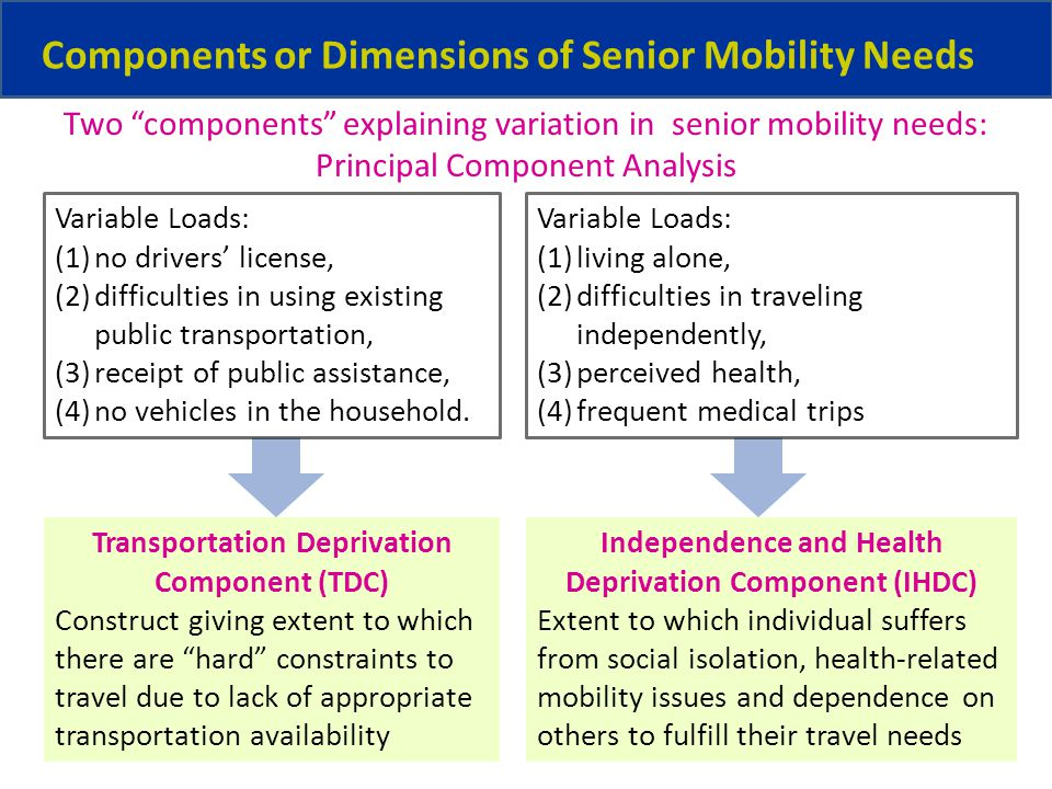 Components or Dimensions of Senior Mobility Needs Variable Loads: (1)no drivers license, (2)difficulties in using existing public transportation, (3)receipt of public assistance, (4)no vehicles in the household.