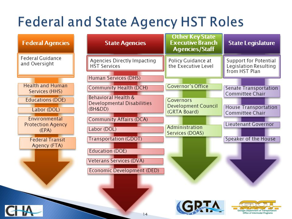 GovernorsDevelopment Council(GRTA Board) Governors Office Community Health (DCH) Human Services (DHS) Labor (DOL) Community Affairs (DCA) Behavioral H