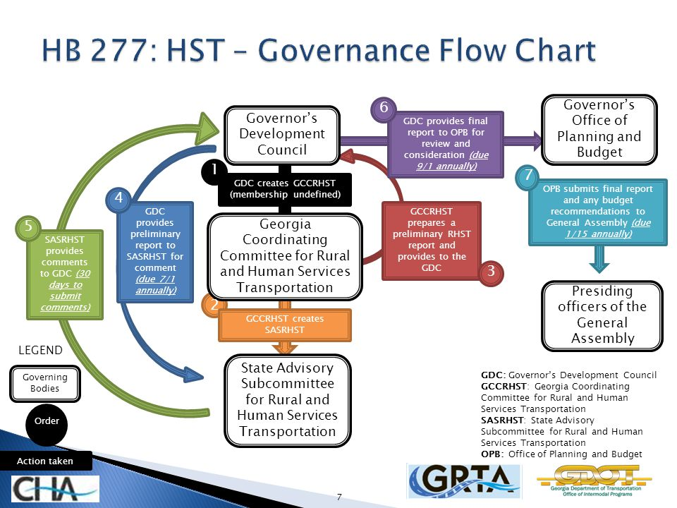 GDC: Governors Development Council GCCRHST: Georgia Coordinating Committee for Rural and Human Services Transportation SASRHST: State Advisory Subcommittee for Rural and Human Services Transportation OPB: Office of Planning and Budget Order Governing Bodies Action taken LEGEND GDC provides preliminary report to SASRHST for comment (due 7/1 annually) SASRHST provides comments to GDC (30 days to submit comments) 4 5 GCCRHST prepares a preliminary RHST report and provides to the GDC GDC provides final report to OPB for review and consideration (due 9/1 annually) 3 6 OPB submits final report and any budget recommendations to General Assembly (due 1/15 annually) 7 Governors Office of Planning and Budget Presiding officers of the General Assembly GDC creates GCCRHST (membership undefined) 1 Governors Development Council Georgia Coordinating Committee for Rural and Human Services Transportation State Advisory Subcommittee for Rural and Human Services Transportation GCCRHST creates SASRHST 2 7