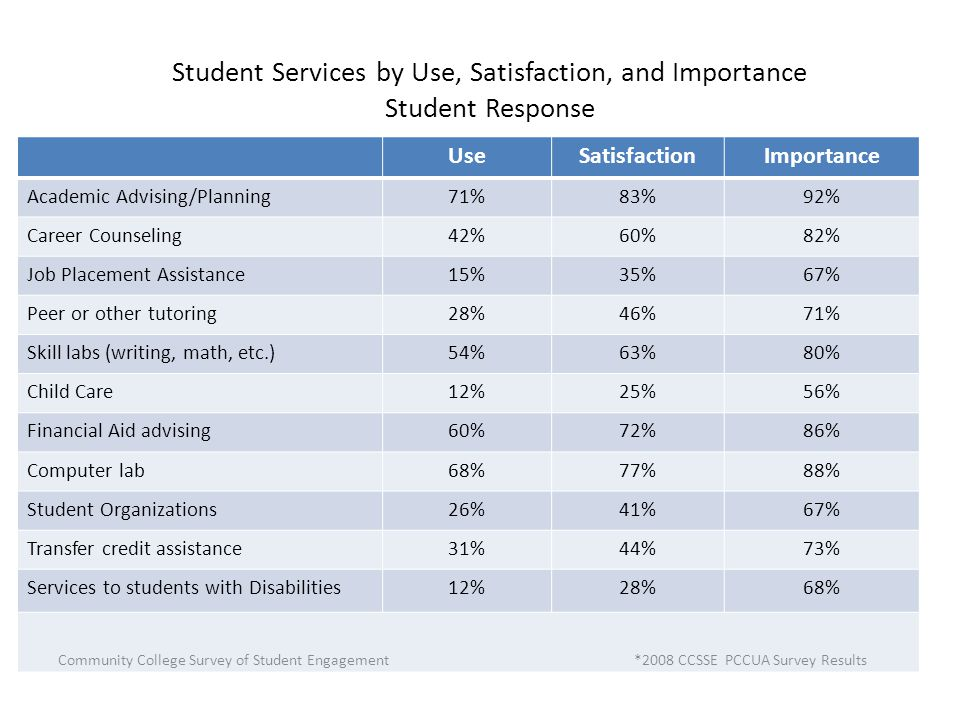 Student Services by Use, Satisfaction, and Importance Student Response UseSatisfactionImportance Academic Advising/Planning71%83%92% Career Counseling42%60%82% Job Placement Assistance15%35%67% Peer or other tutoring28%46%71% Skill labs (writing, math, etc.)54%63%80% Child Care12%25%56% Financial Aid advising60%72%86% Computer lab68%77%88% Student Organizations26%41%67% Transfer credit assistance31%44%73% Services to students with Disabilities12%28%68% Community College Survey of Student Engagement *2008 CCSSE PCCUA Survey Results