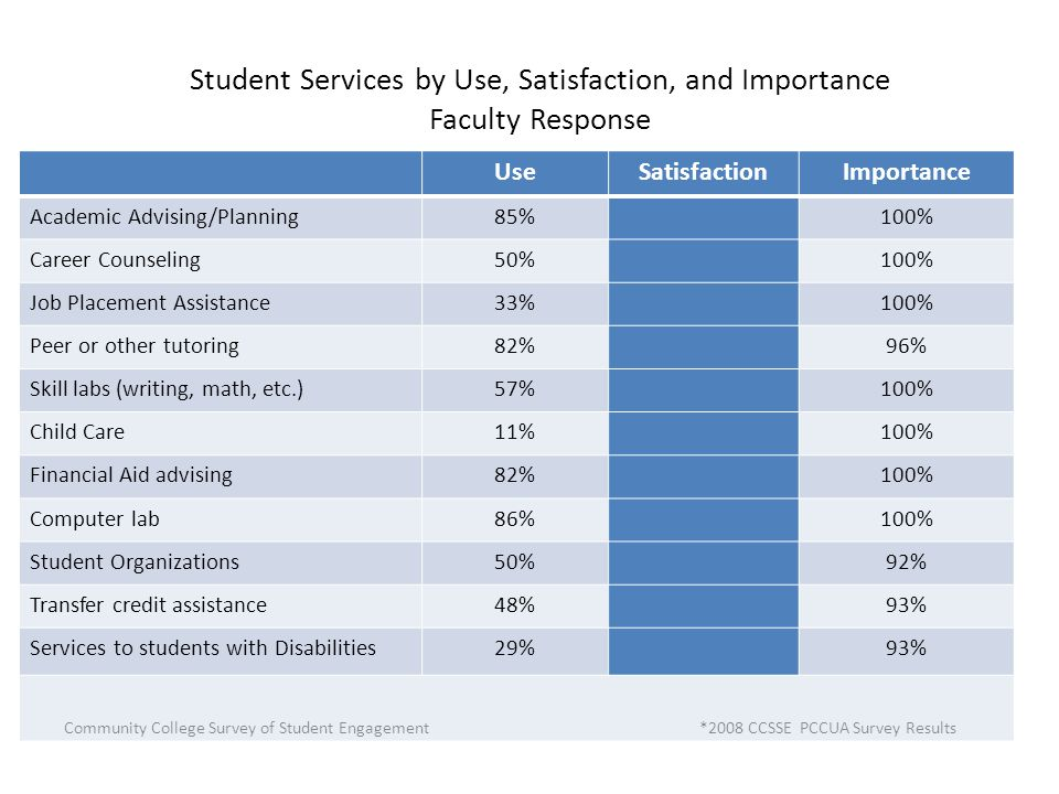 Student Services by Use, Satisfaction, and Importance Faculty Response UseSatisfactionImportance Academic Advising/Planning85%100% Career Counseling50