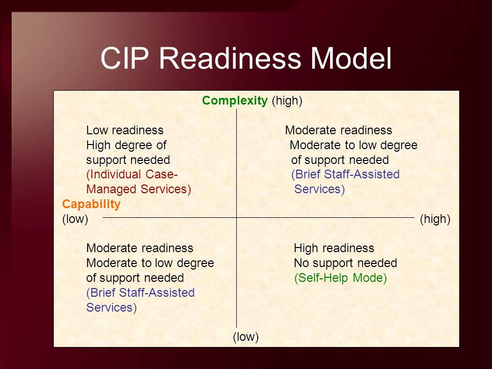 CIP Readiness Model Complexity (high) Low readiness Moderate readiness High degree of Moderate to low degree High degree of Moderate to low degree sup