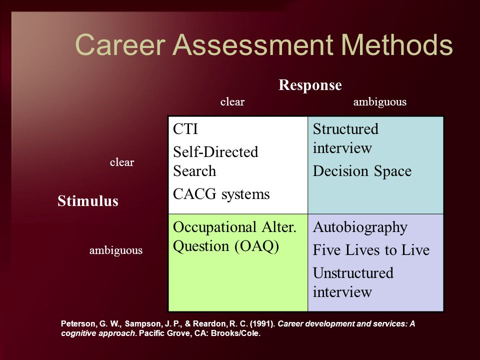 Career Assessment Methods CTI Self-Directed Search CACG systems Structured interview Decision Space Occupational Alter. Question (OAQ) Autobiography F