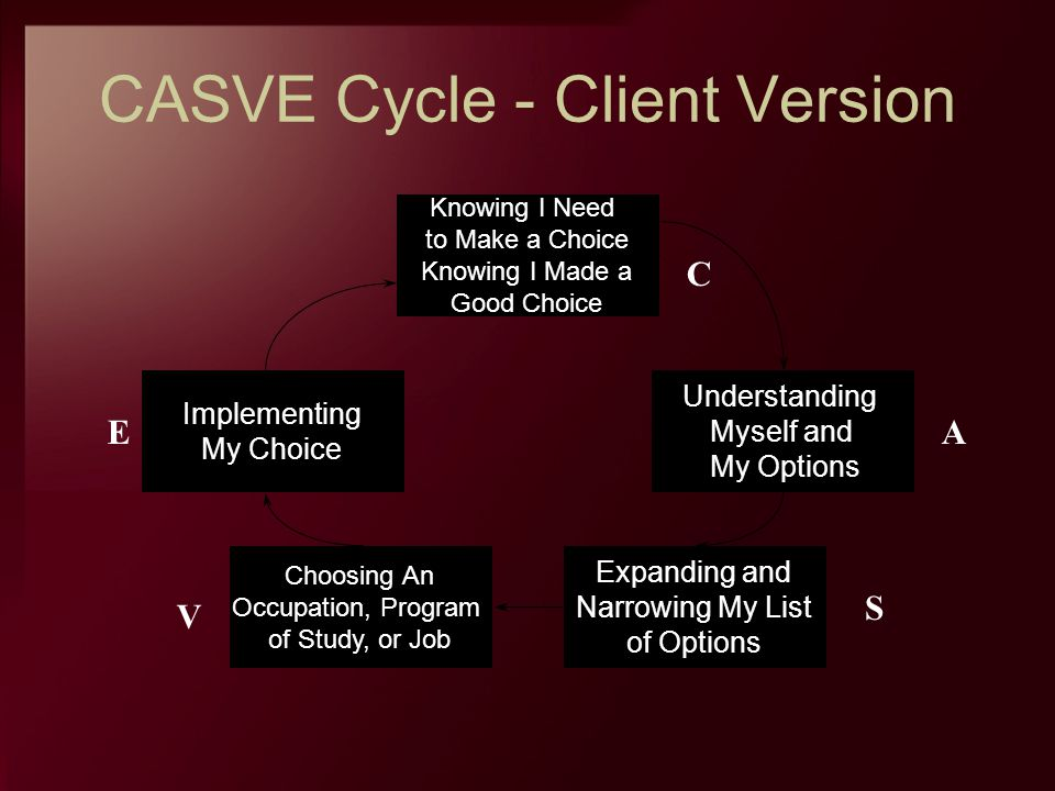 CASVE Cycle - Client Version Knowing I Need to Make a Choice Knowing I Made a Good Choice Understanding Myself and My Options Implementing My Choice E