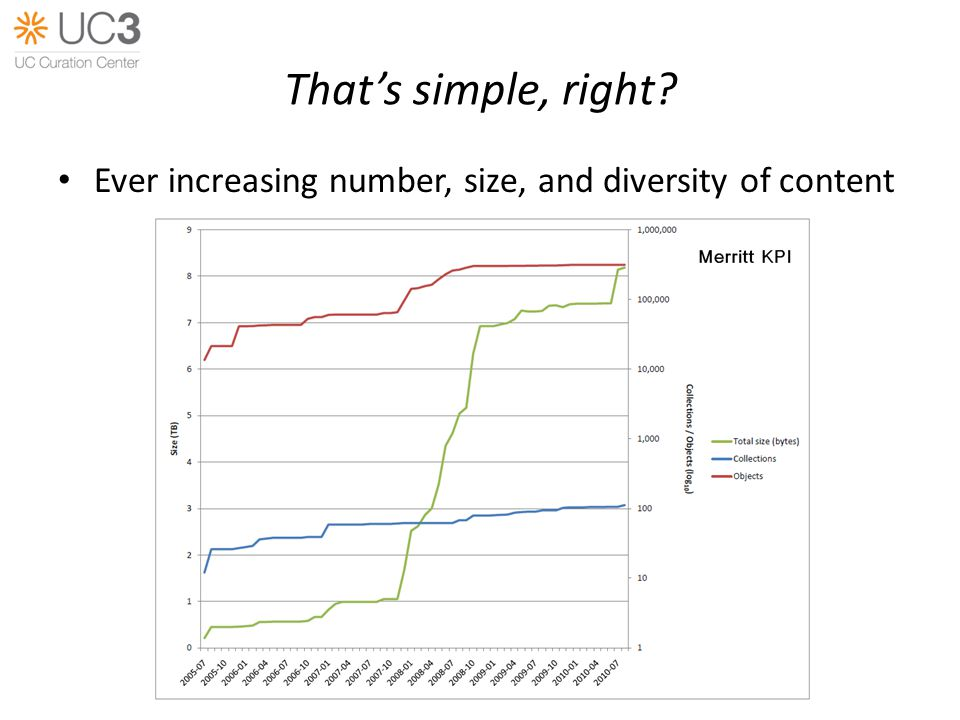 Thats simple, right Ever increasing number, size, and diversity of content