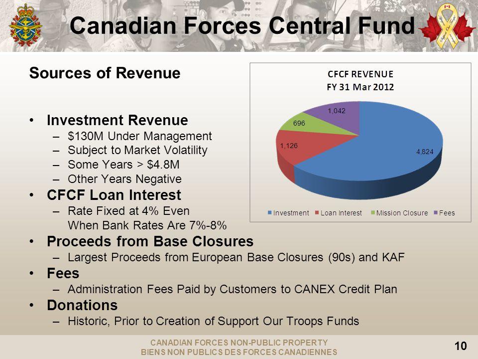 CANADIAN FORCES NON-PUBLIC PROPERTY BIENS NON PUBLICS DES FORCES CANADIENNES 10 Canadian Forces Central Fund Sources of Revenue Investment Revenue –$1