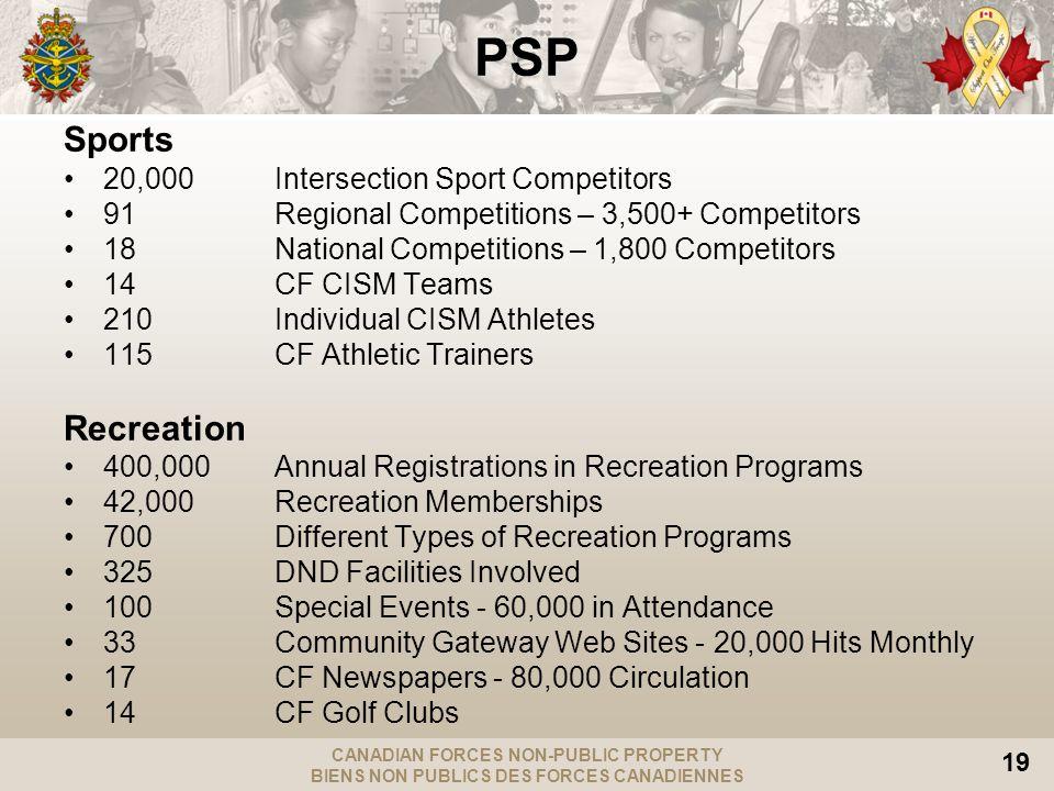 CANADIAN FORCES NON-PUBLIC PROPERTY BIENS NON PUBLICS DES FORCES CANADIENNES 19 PSP Sports 20,000 Intersection Sport Competitors 91 Regional Competiti