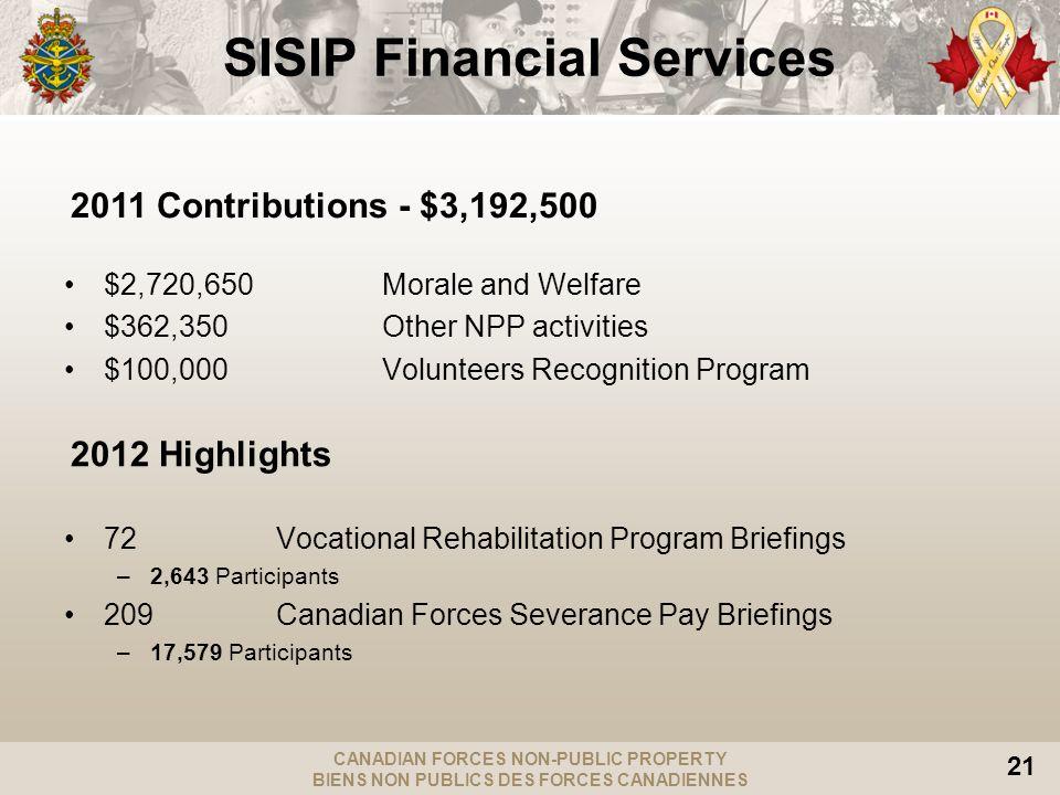 CANADIAN FORCES NON-PUBLIC PROPERTY BIENS NON PUBLICS DES FORCES CANADIENNES 21 SISIP Financial Services $2,720,650Morale and Welfare $362,350Other NP
