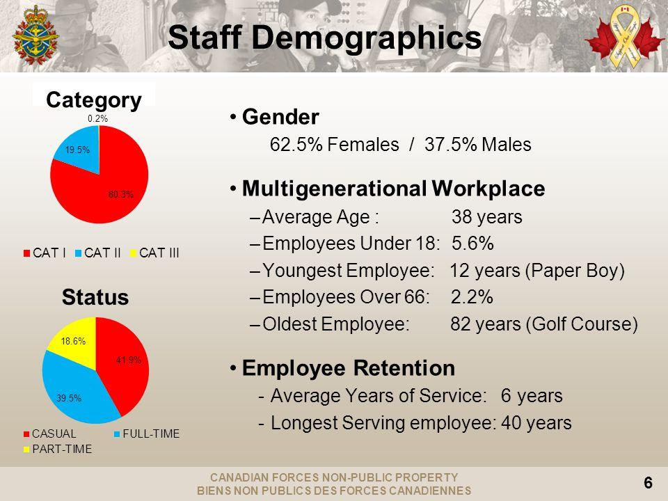 CANADIAN FORCES NON-PUBLIC PROPERTY BIENS NON PUBLICS DES FORCES CANADIENNES 6 Staff Demographics Gender 62.5% Females / 37.5% Males Multigenerational