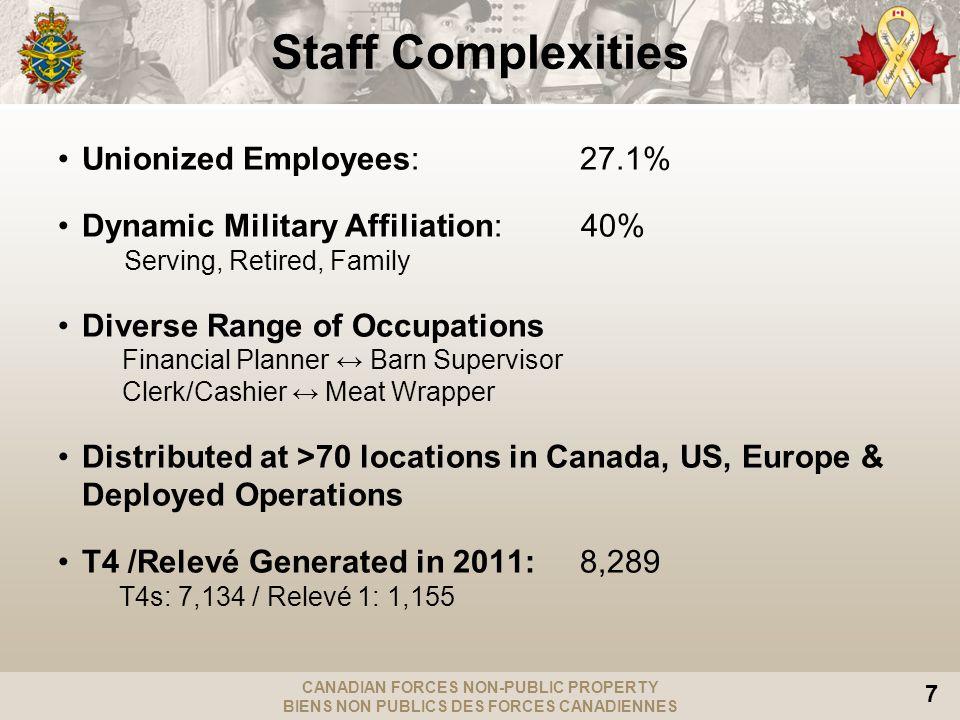 CANADIAN FORCES NON-PUBLIC PROPERTY BIENS NON PUBLICS DES FORCES CANADIENNES 7 Staff Complexities Unionized Employees: 27.1% Dynamic Military Affiliat