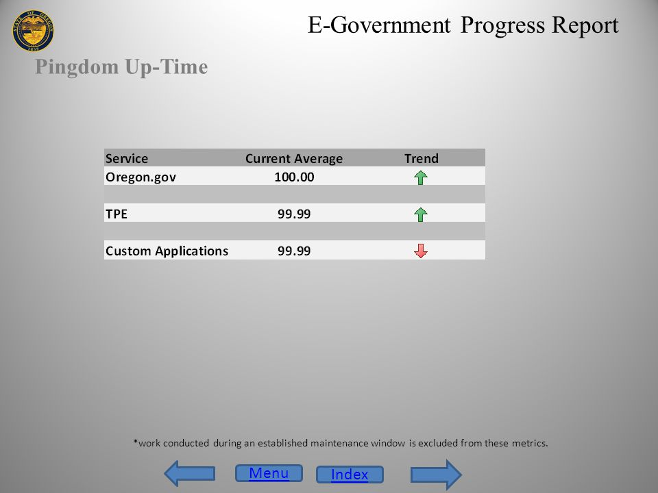 E-Government Progress Report Pingdom Up-Time Menu Index *work conducted during an established maintenance window is excluded from these metrics.