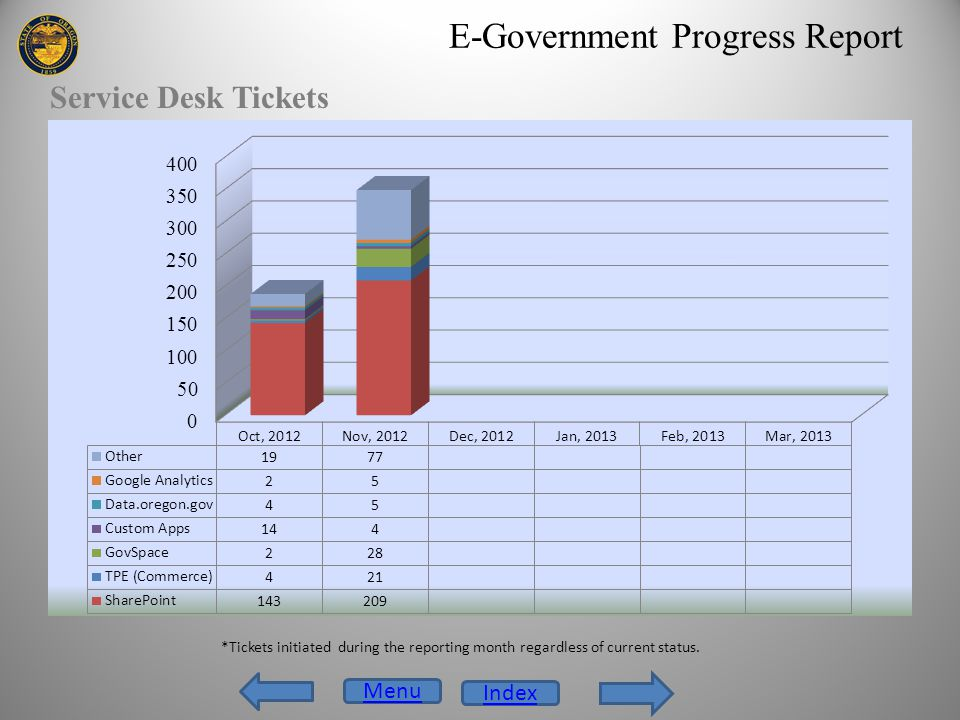 E-Government Progress Report Service Desk Tickets Menu Index *Tickets initiated during the reporting month regardless of current status.