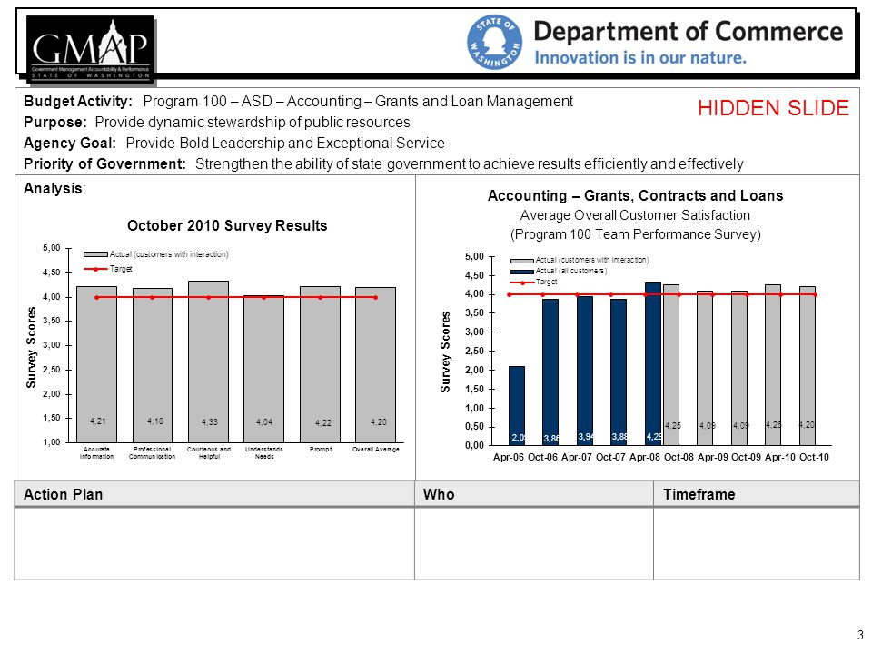 14 Budget Activity: ASD – Office Services Purpose: Increase the visibility of the Commute Trip Reduction (CTR) Plan Priority of Government: Strengthen the ability of state government to achieve results efficiently and effectively Agency Priority: Provide Bold Leadership and Exceptional Service Analysis: This chart reflects real time data because of a policy change requiring employees to submit their CTGR Incentive forms no later than 15 days from the close of the quarter.