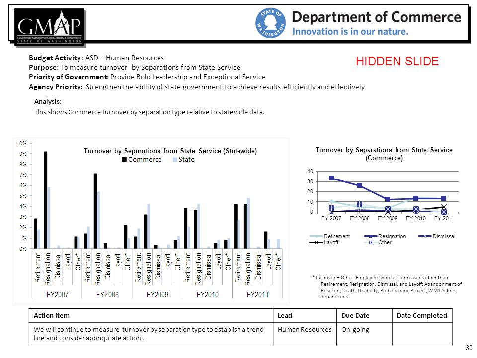 30 Budget Activity : ASD – Human Resources Purpose: To measure turnover by Separations from State Service Priority of Government: Provide Bold Leadership and Exceptional Service Agency Priority: Strengthen the ability of state government to achieve results efficiently and effectively Action ItemLeadDue DateDate Completed We will continue to measure turnover by separation type to establish a trend line and consider appropriate action.