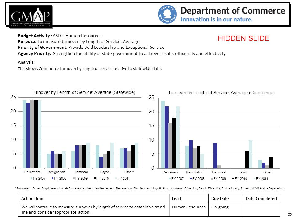 32 Budget Activity : ASD – Human Resources Purpose: To measure turnover by Length of Service: Average Priority of Government: Provide Bold Leadership and Exceptional Service Agency Priority: Strengthen the ability of state government to achieve results efficiently and effectively Analysis: This shows Commerce turnover by length of service relative to statewide data.