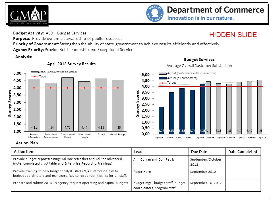 26 Budget Activity : ASD – Human Resources Purpose: To measure SuccessFactors Scores across the Agency Priority of Government: Provide Bold Leadership and Exceptional Service Agency Priority: Strengthen the ability of state government to achieve results efficiently and effectively Action Plan Action ItemLeadDue DateDate Completed We will continue to take this measure to establish a trend line and consider appropriate action items.