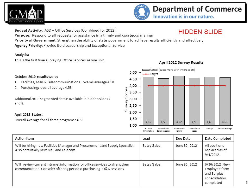 37 Budget Activity : ASD – Human Resources Purpose: To measure quality of hire Priority of Government: Provide Bold Leadership and Exceptional Service Agency Priority: Strengthen the ability of state government to achieve results efficiently and effectively Action ItemLeadDue DateDate Completed We will continue to measure this to establish a trend line and then consider appropriate action.