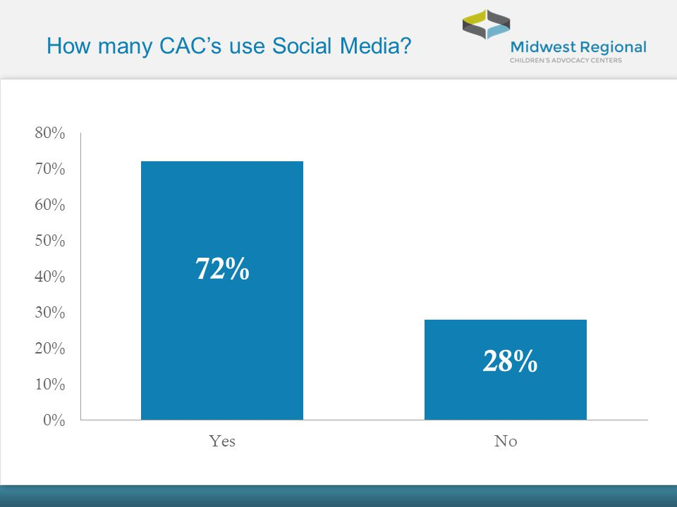 How many CACs use Social Media?