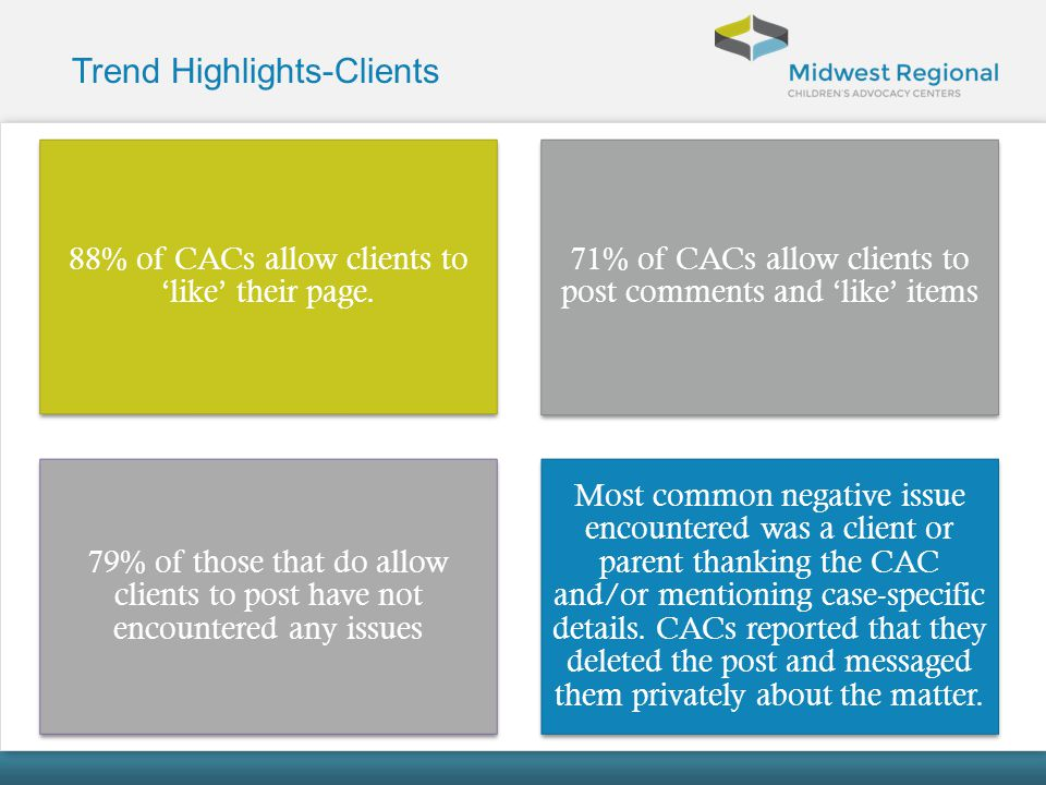 Trend Highlights-Clients 88% of CACs allow clients to like their page. 71% of CACs allow clients to post comments and like items 79% of those that do