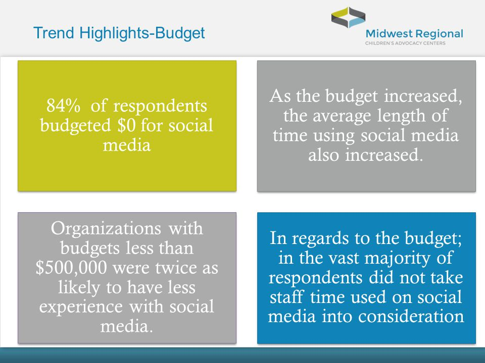 Trend Highlights-Budget 84% of respondents budgeted $0 for social media As the budget increased, the average length of time using social media also in