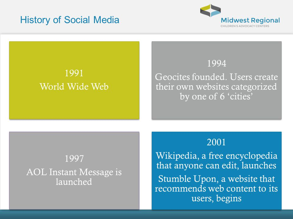 History of Social Media 1991 World Wide Web 1994 Geocites founded. Users create their own websites categorized by one of 6 cities 1997 AOL Instant Mes