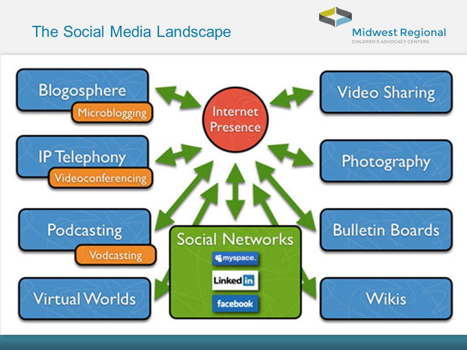 Who is managing Social Media.