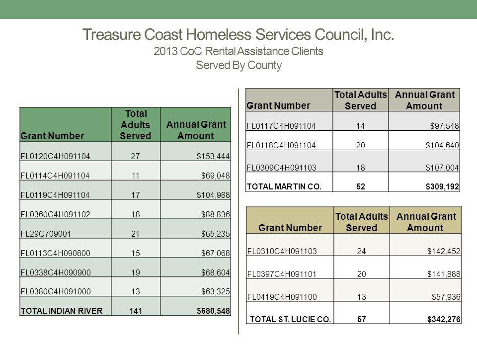 Emergency Shelter Grant Activity # of Clients Served Financial Assistance Provided Rental Assistance170$32,275 Other Financial Assistance135$14,589 TOTAL CLIENTS305$46,864 Community Church Missions Board Activity # of Clients Served Financial Assistance Provided Rental Assistance60 $13,837 Utility Assistance41 $7,238 TOTAL CLIENTS101 $21,075 Treasure Coast Homeless Services Council, Inc.