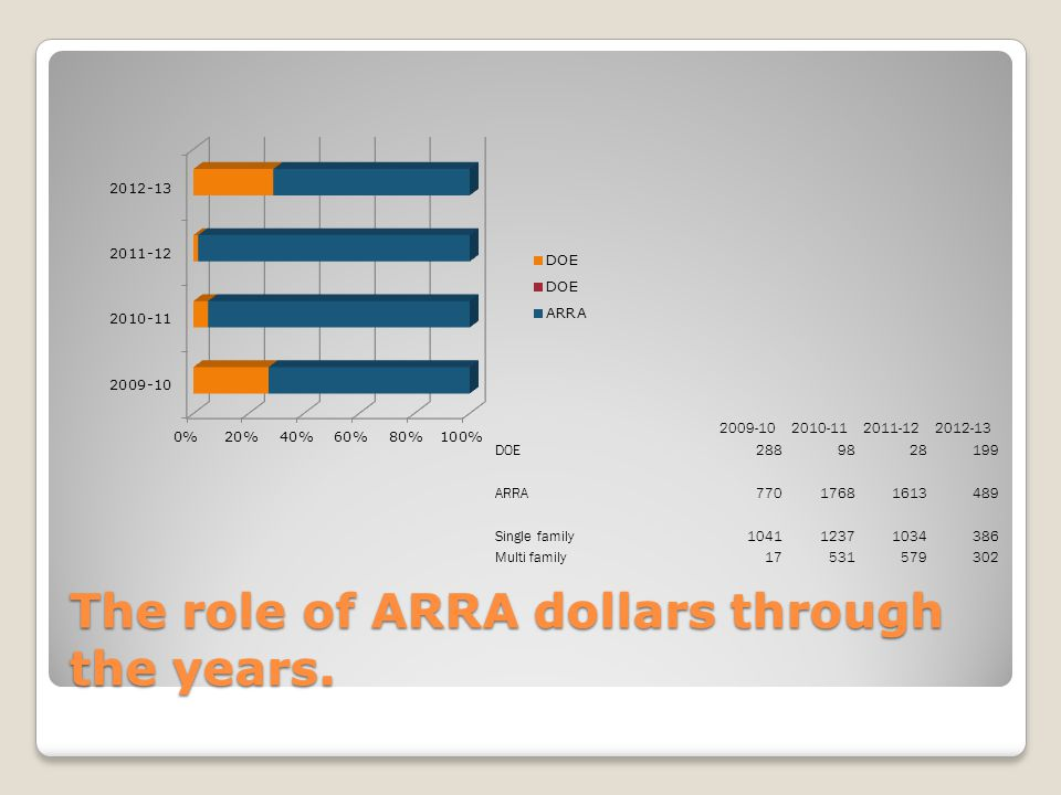 The role of ARRA dollars through the years. 2009-102010-112011-122012-13 DOE2889828199 ARRA77017681613489 Single family104112371034386 Multi family175